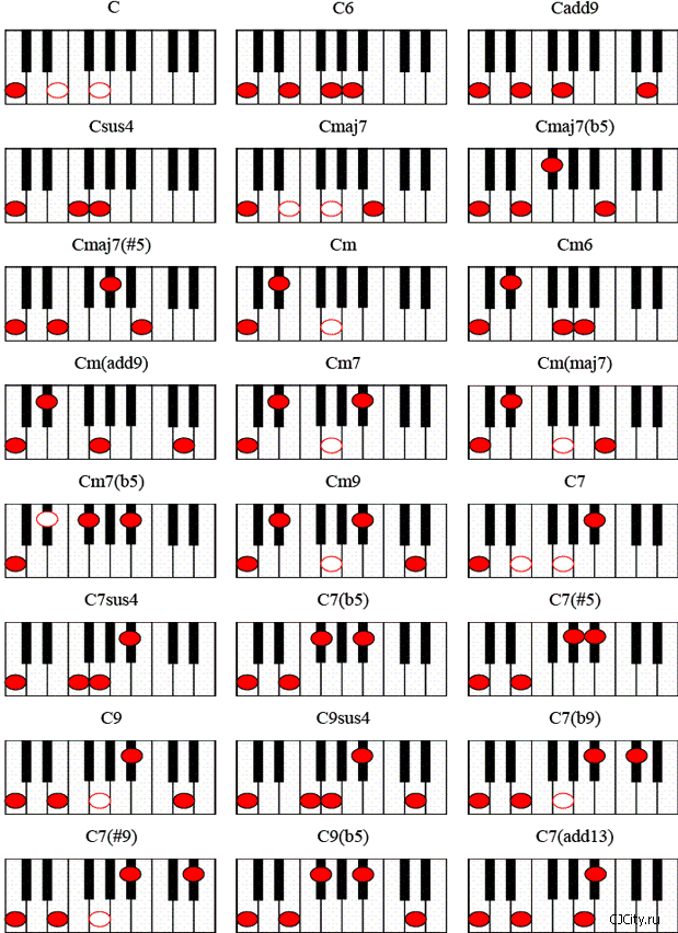 Happy Birthday Free Sheet Music for Guitar Piano amp Lead
